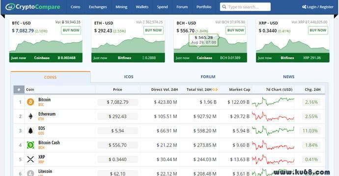 CryptoCompare:全球加密货币市场数据聚合